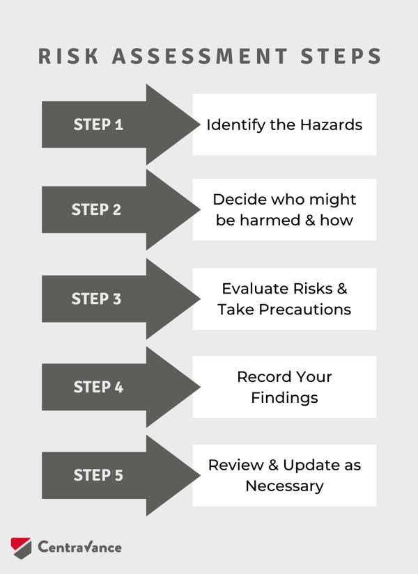 CV_risk assessment steps (1)